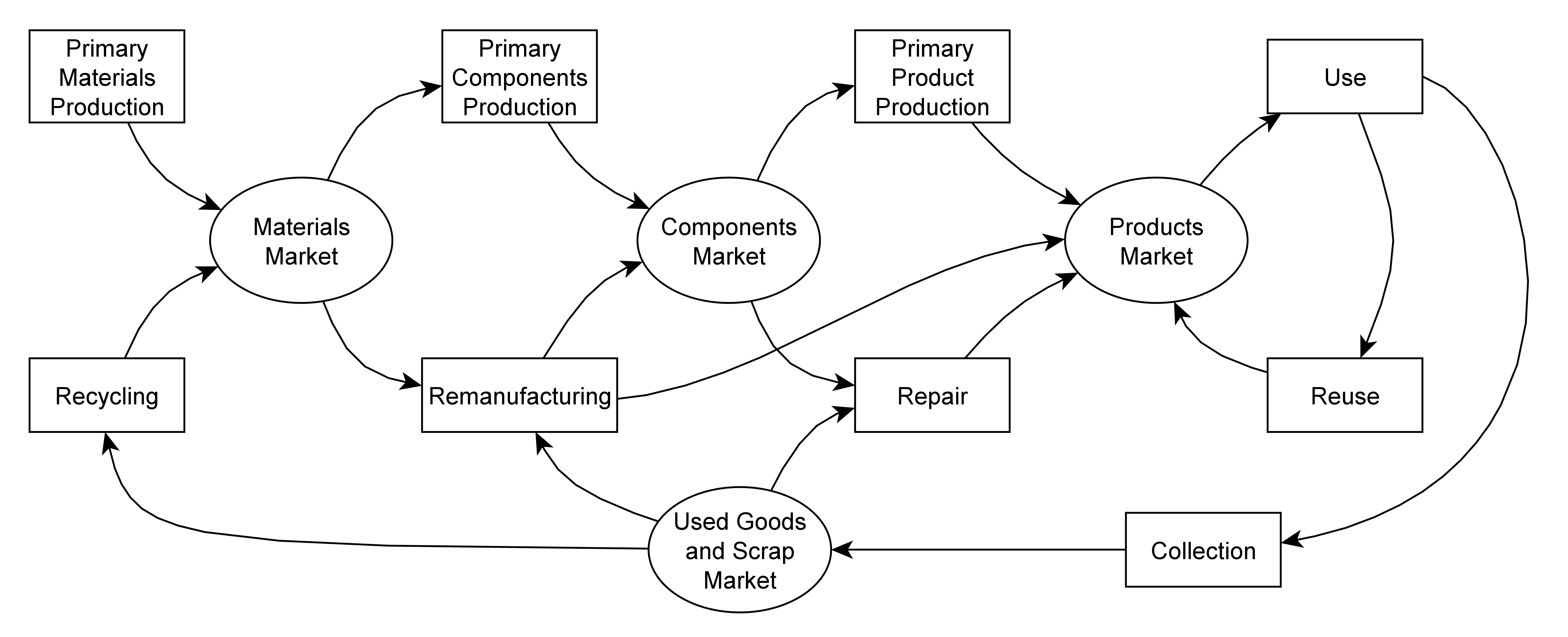 Figure 1: The circular economy diagram depicted more realistically, with markets mediating each step