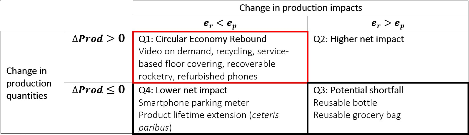 Figure 2: The four possible effects of circular economy activities. The goal is to encourage activities in Q4, while limiting rebound in Q1 and guarding against shortfall in Q3.